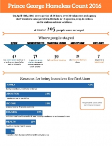 Prince George Homeless Count Infographic FINAL (1)_Page_1